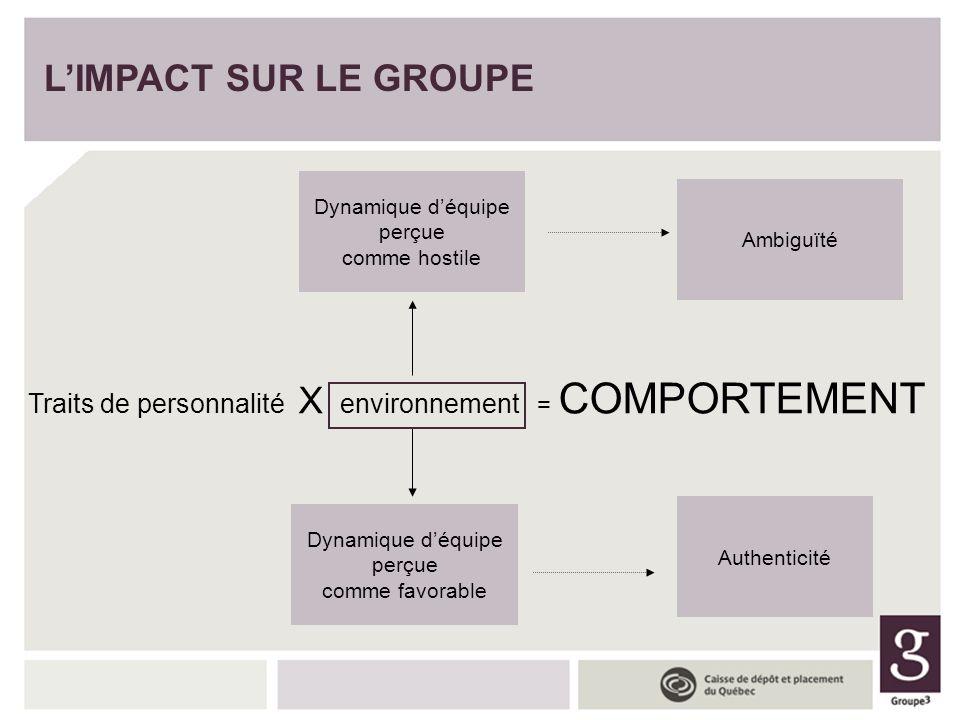 Traits de personnalité X environnement = COMPORTEMENT
