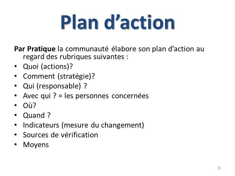 Plan d'actionPar Pratique la communauté élabore son plan d'action au regard des rubriques suivantes :