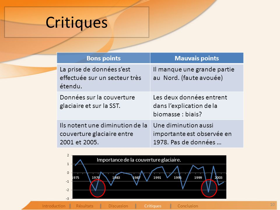 Critiques Bons points Mauvais points