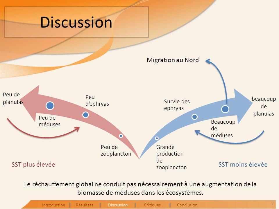 Discussion Migration au Nord SST plus élevée SST moins élevée