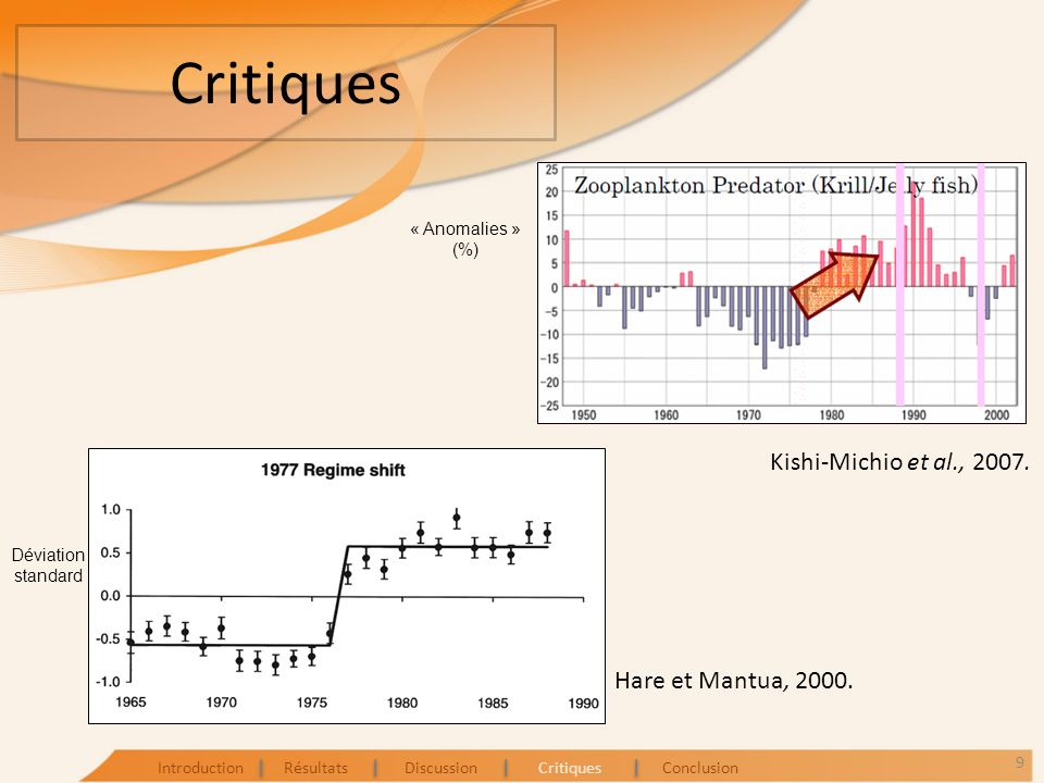 Critiques Kishi-Michio et al., 2007. Hare et Mantua, 2000.