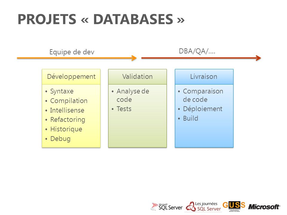 Projets « Databases » DBA/QA/…. Equipe de dev Développement Syntaxe