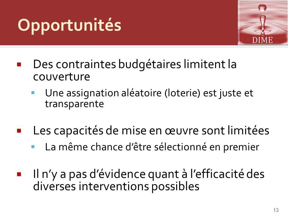 Opportunités Des contraintes budgétaires limitent la couverture