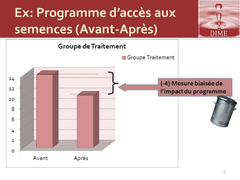Ex: Programme d'accès aux semences (Avant-Après)