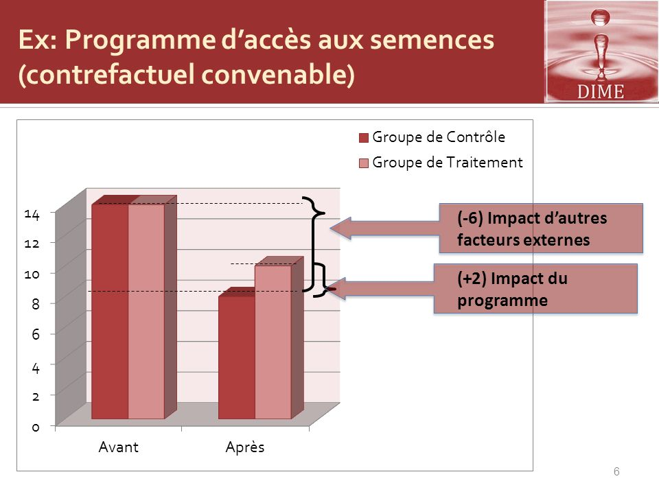 Ex: Programme d'accès aux semences (contrefactuel convenable)