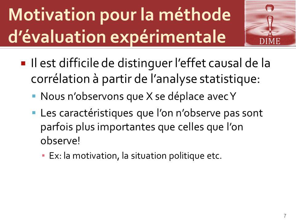 Motivation pour la méthode d'évaluation expérimentale