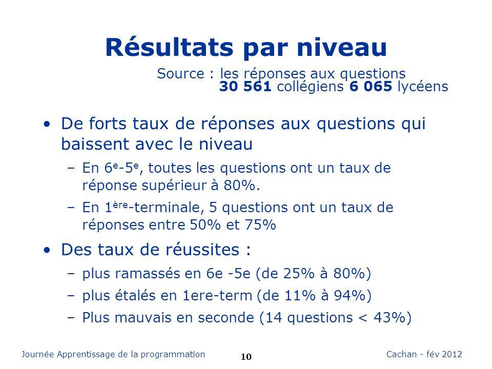 Résultats par niveau Source : les réponses aux questions 30 561 collégiens 6 065 lycéens.