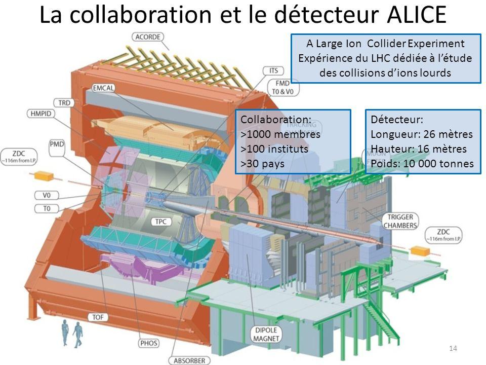 La collaboration et le détecteur ALICE