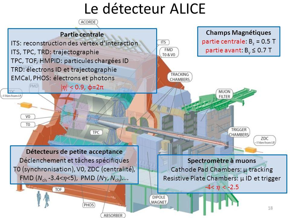 Le détecteur ALICE Champs Magnétiques Partie centrale