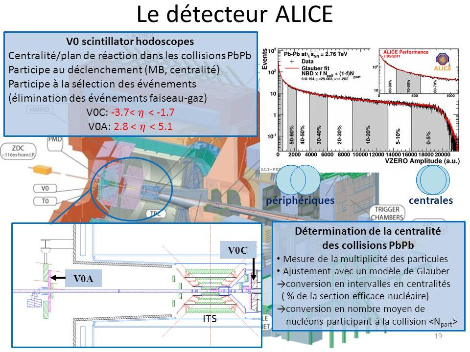 V0 scintillator hodoscopes Détermination de la centralité