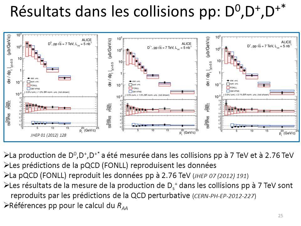 Résultats dans les collisions pp: D0,D+,D+*