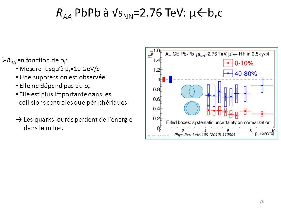 RAA PbPb à √sNN=2.76 TeV: μ←b,c