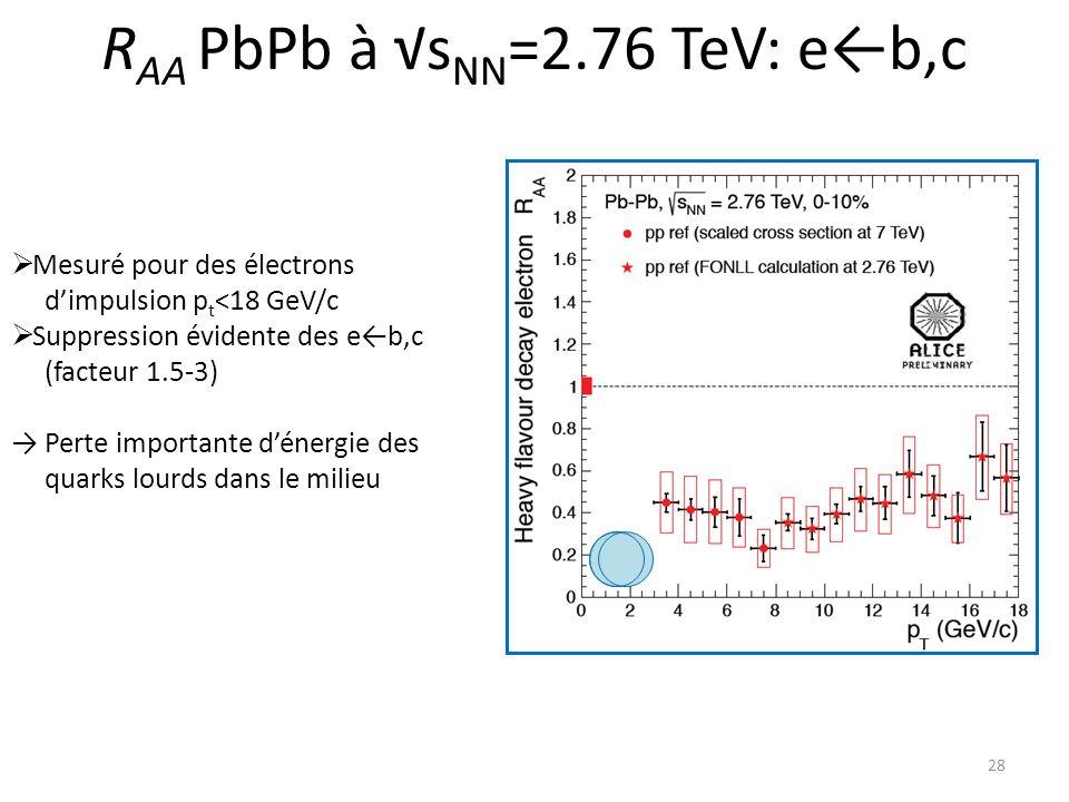 RAA PbPb à √sNN=2.76 TeV: e←b,c