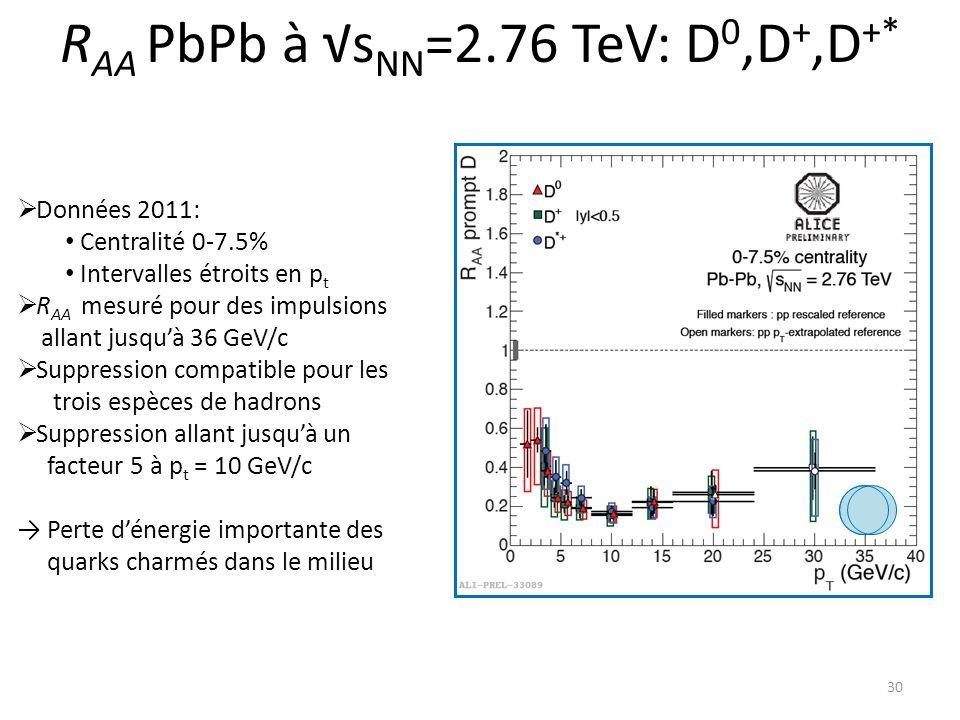 RAA PbPb à √sNN=2.76 TeV: D0,D+,D+*
