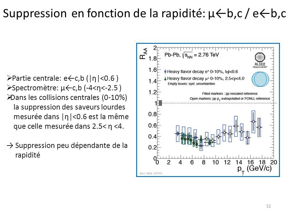 Suppression en fonction de la rapidité: μ←b,c / e←b,c
