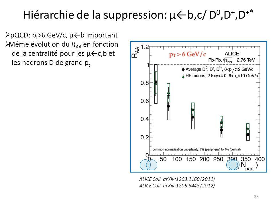 Hiérarchie de la suppression: μ←b,c/ D0,D+,D+*