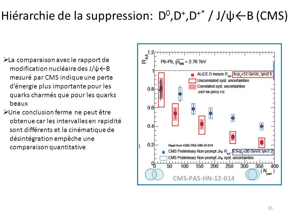 Hiérarchie de la suppression: D0,D+,D+* / J/ψ←B (CMS)