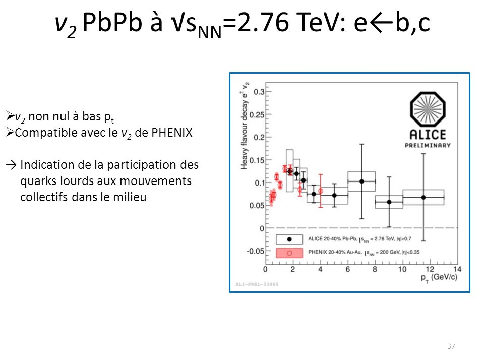 v2 PbPb à √sNN=2.76 TeV: e←b,c v2 non nul à bas pt
