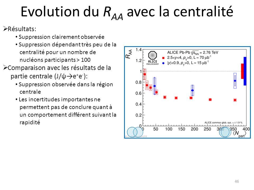 Evolution du RAA avec la centralité