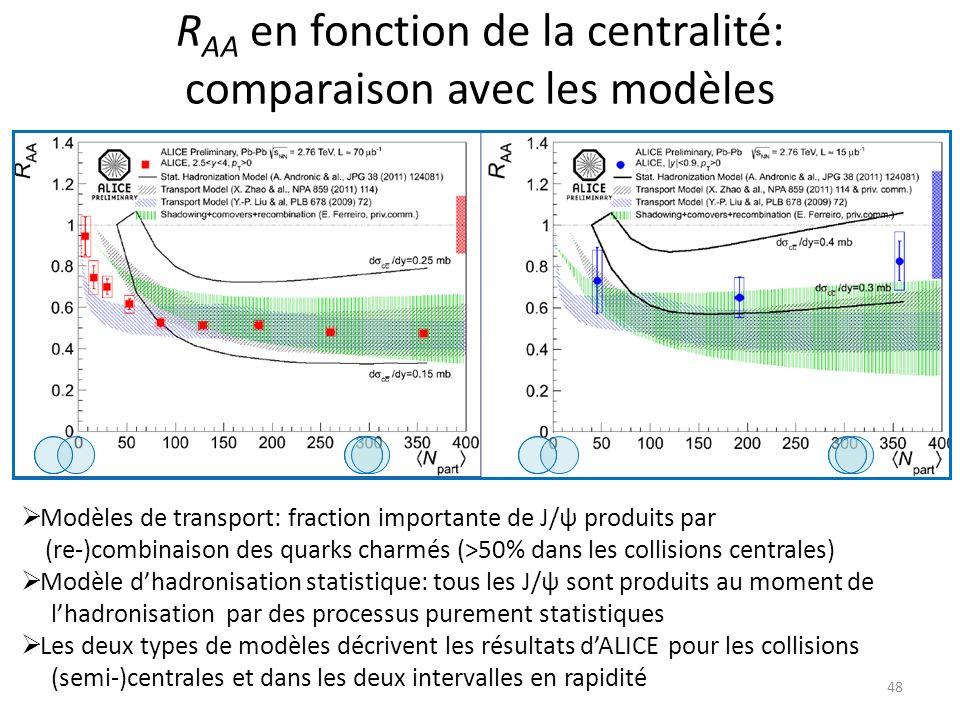 RAA en fonction de la centralité: comparaison avec les modèles