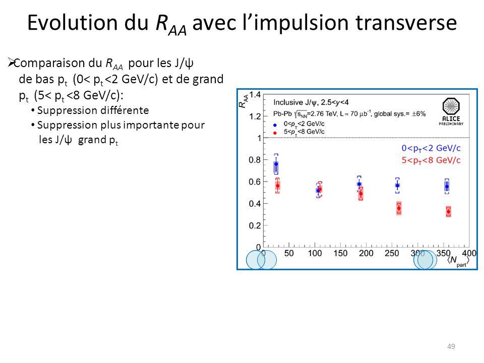 Evolution du RAA avec l'impulsion transverse