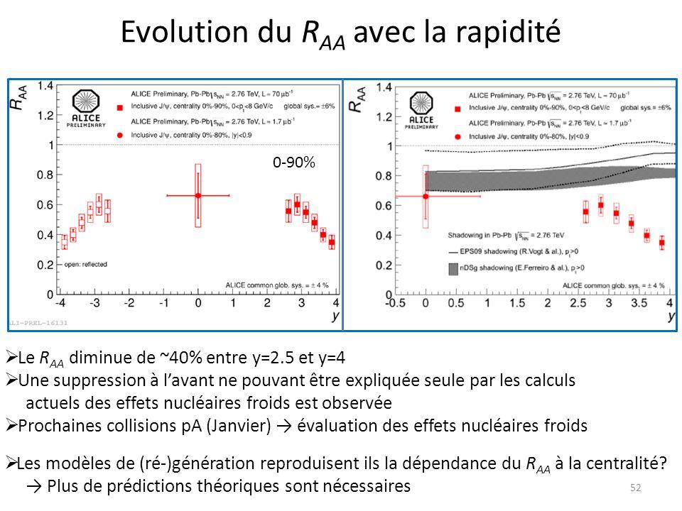 Evolution du RAA avec la rapidité