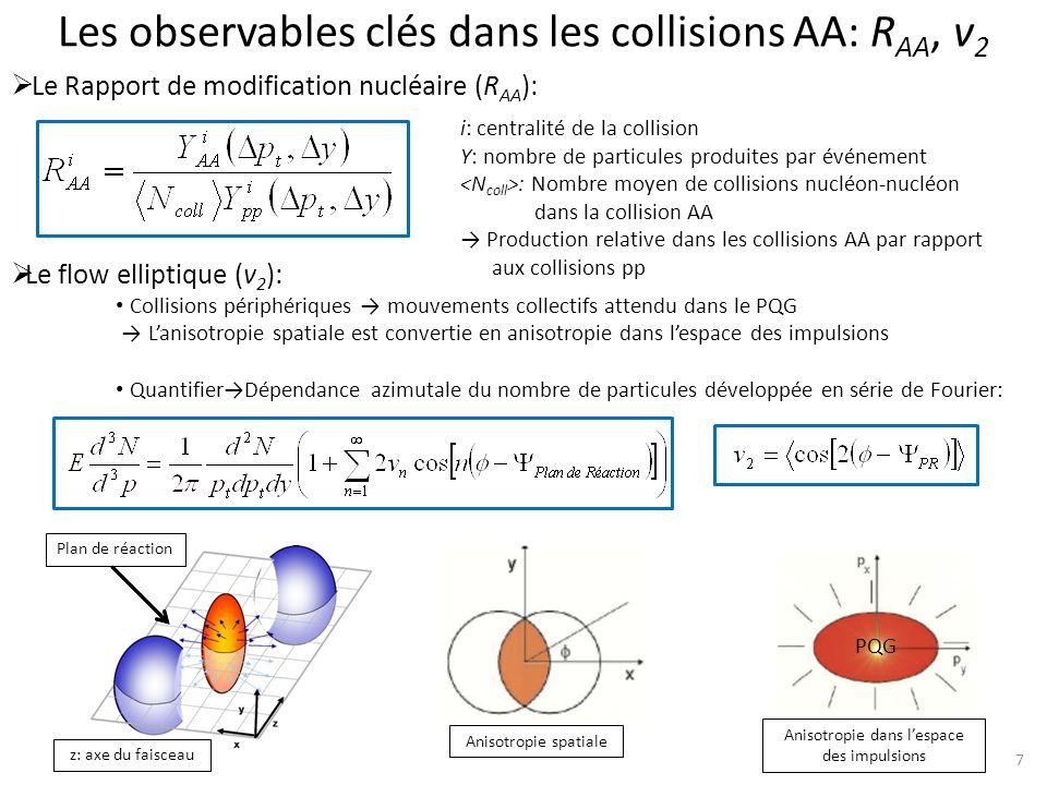Les observables clés dans les collisions AA: RAA, v2