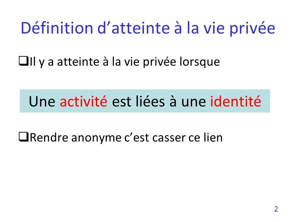 Définition d'atteinte à la vie privée