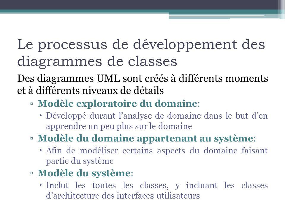 Le processus de développement des diagrammes de classes