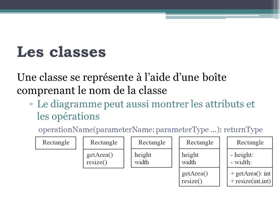 Les classes Une classe se représente à l'aide d'une boîte comprenant le nom de la classe.