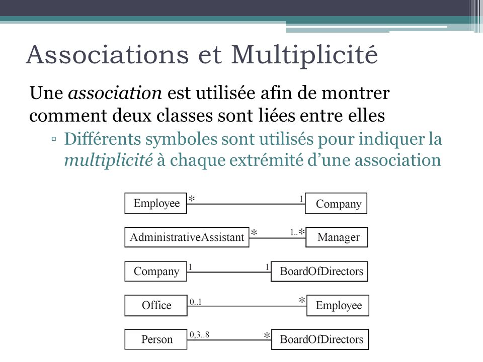 Associations et Multiplicité