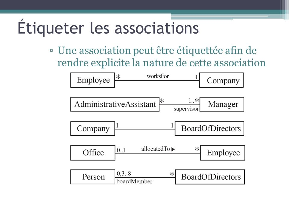 Étiqueter les associations