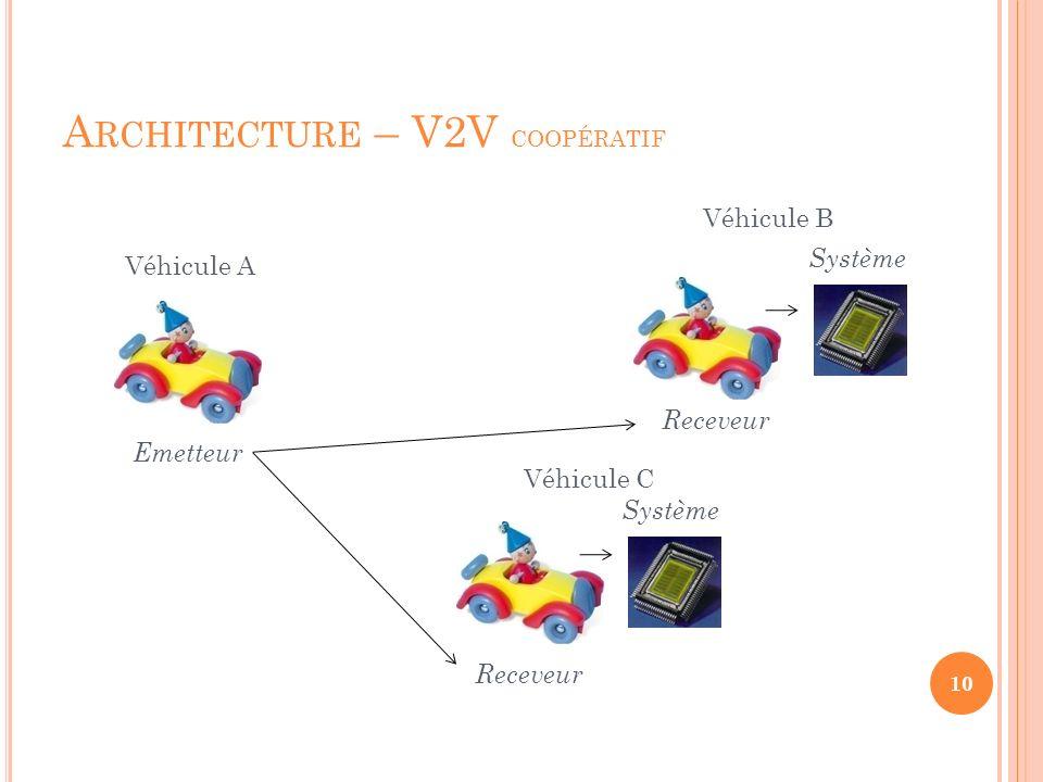 Architecture – V2V coopératif