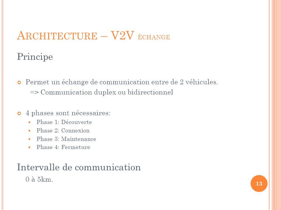 Architecture – V2V échange