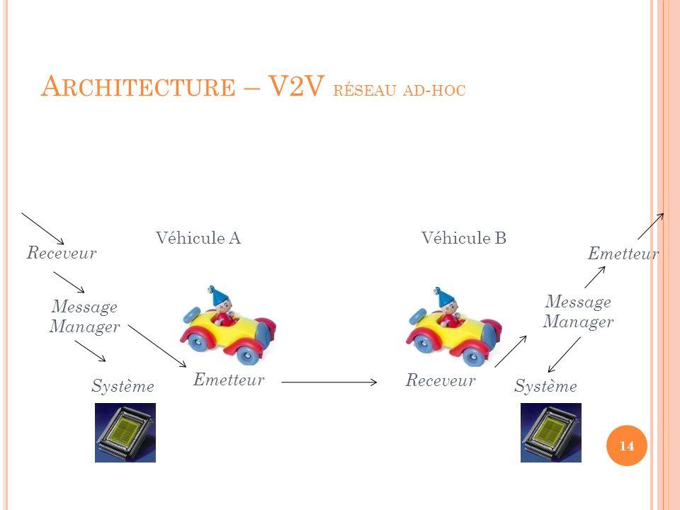 Architecture – V2V réseau ad-hoc