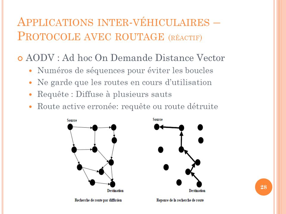Applications inter-véhiculaires – Protocole avec routage (réactif)