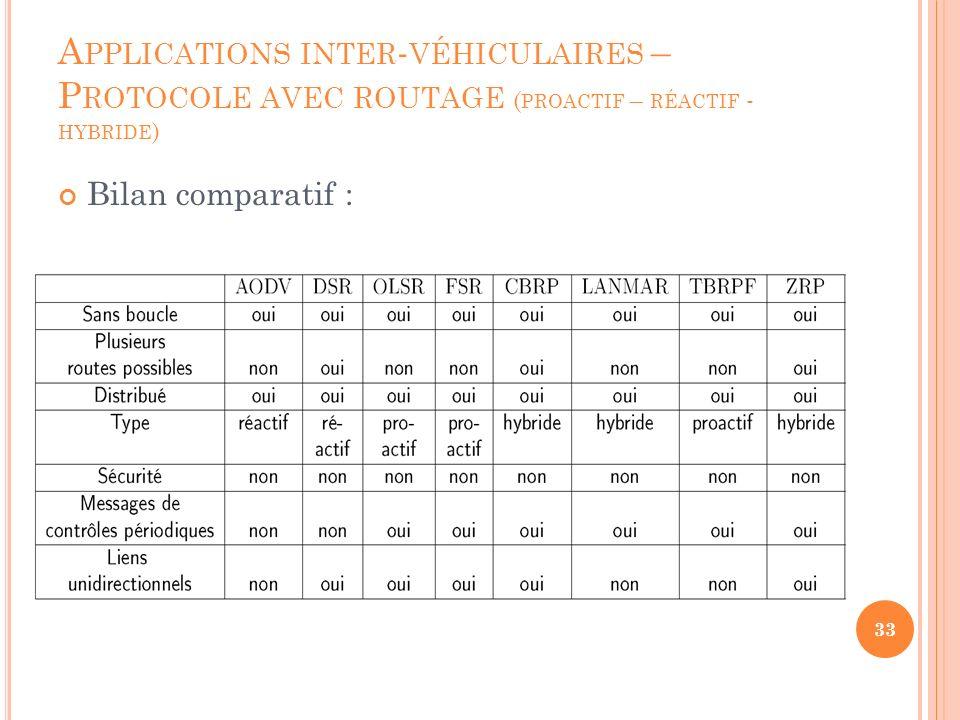 Applications inter-véhiculaires – Protocole avec routage (proactif – réactif - hybride)