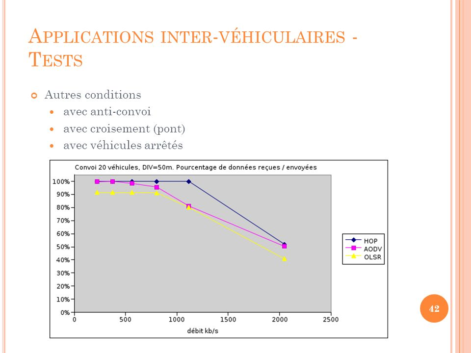 Applications inter-véhiculaires - Tests