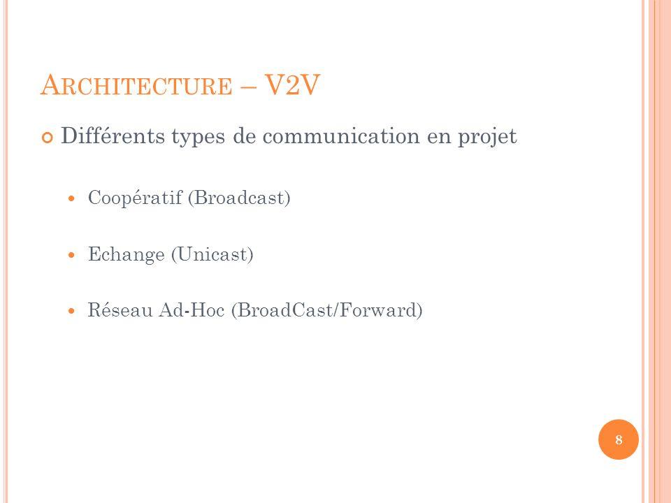 Architecture – V2V Différents types de communication en projet