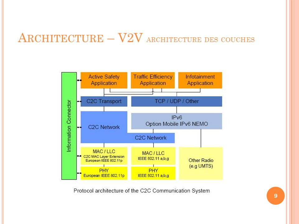 Architecture – V2V architecture des couches