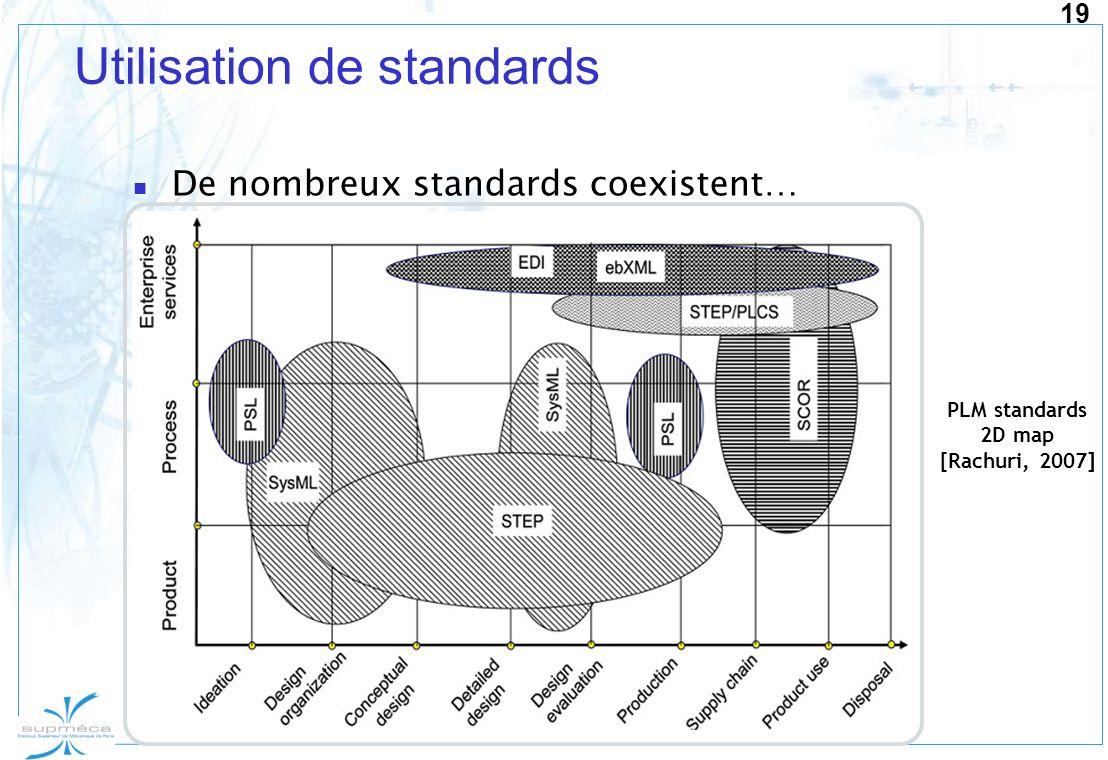 Utilisation de standards
