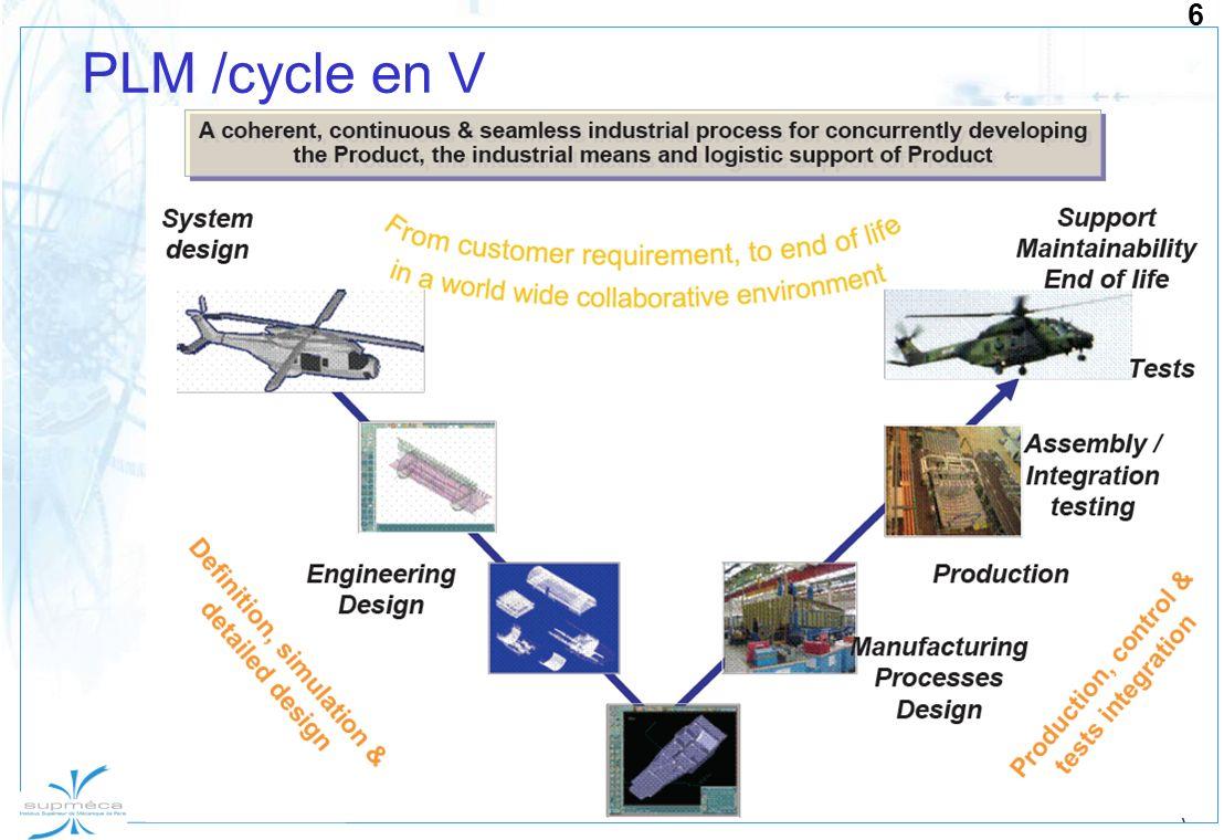 PLM /cycle en V
