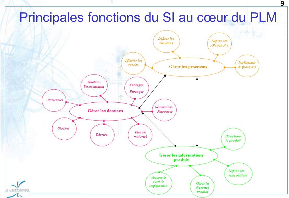 Principales fonctions du SI au cœur du PLM