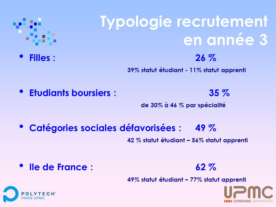 Typologie recrutement en année 3