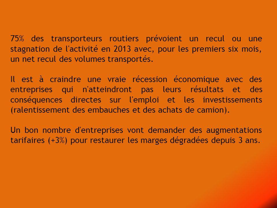 75% des transporteurs routiers prévoient un recul ou une stagnation de l activité en 2013 avec, pour les premiers six mois, un net recul des volumes transportés.