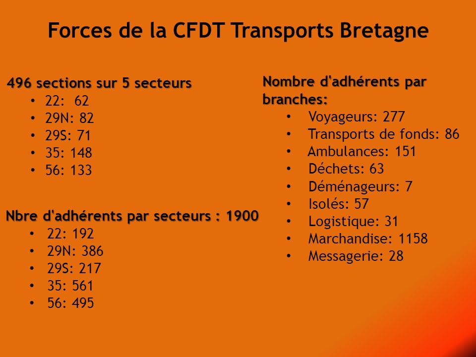 Forces de la CFDT Transports Bretagne