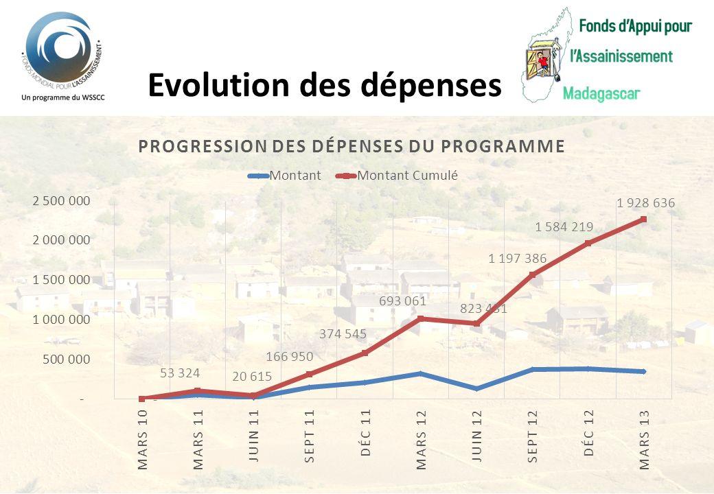 Evolution des dépenses