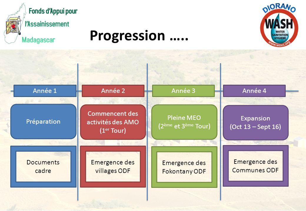 Progression ….. Année 1 Année 2 Année 3 Année 4 Préparation