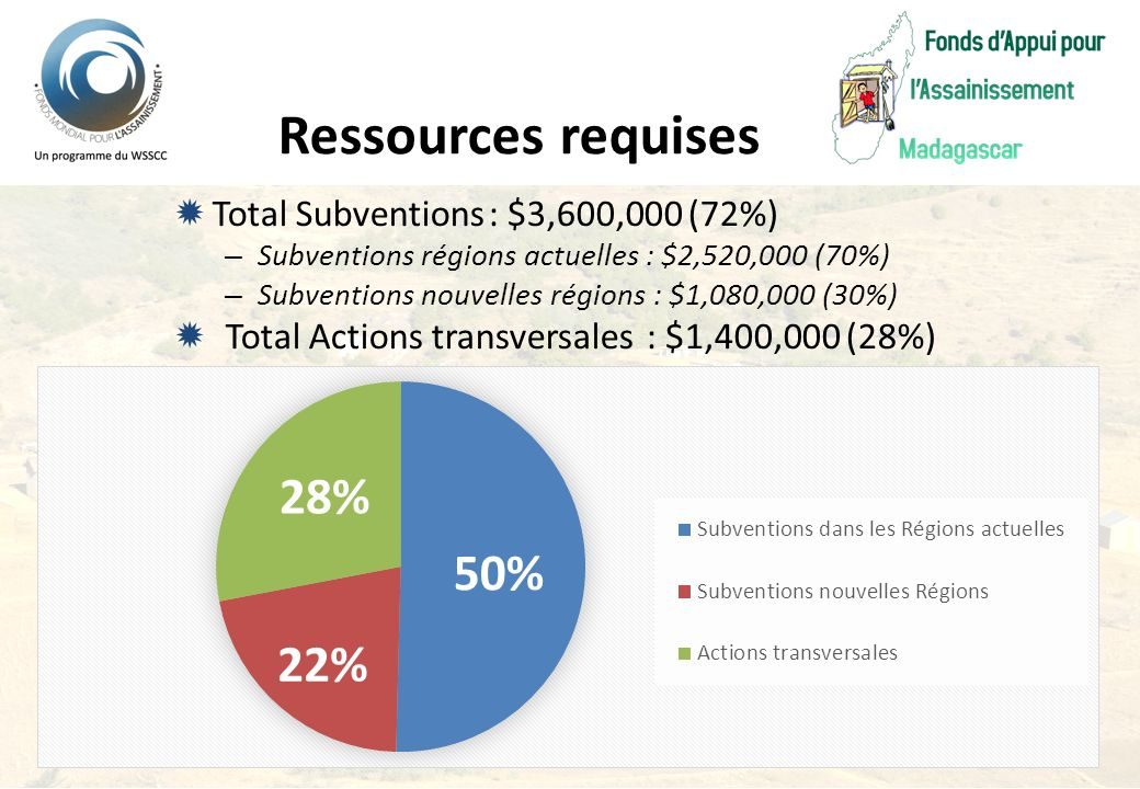Ressources requises Total Subventions : $3,600,000 (72%)