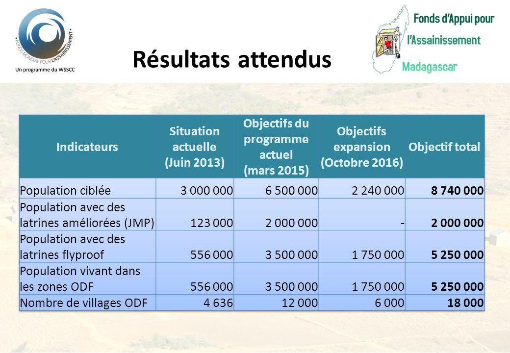 Objectifs du programme actuel Objectifs expansion (Octobre 2016)